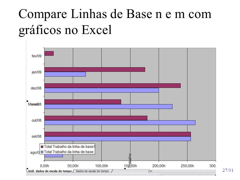 Compare Linhas de Base n e m com gráficos no Excel
