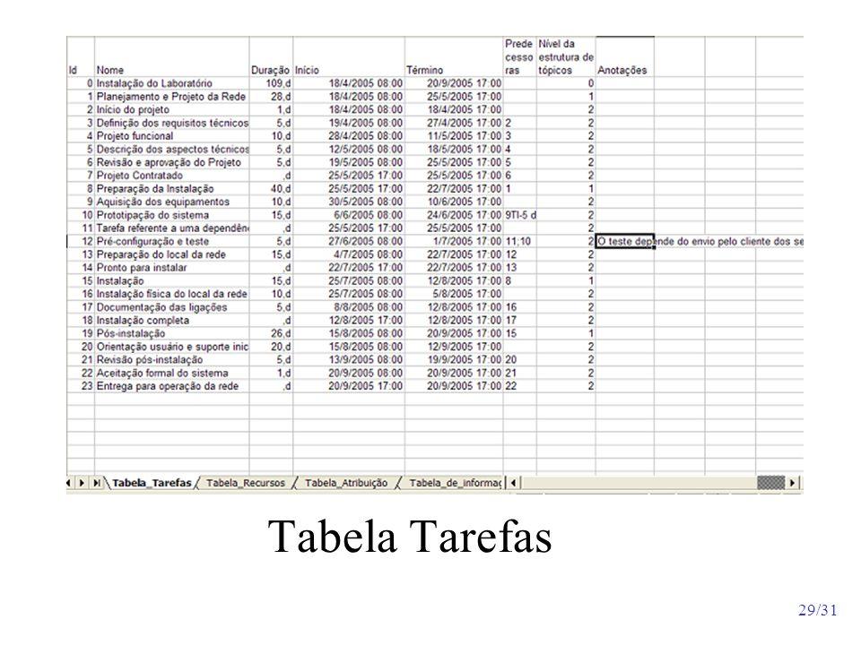 Tabela Tarefas