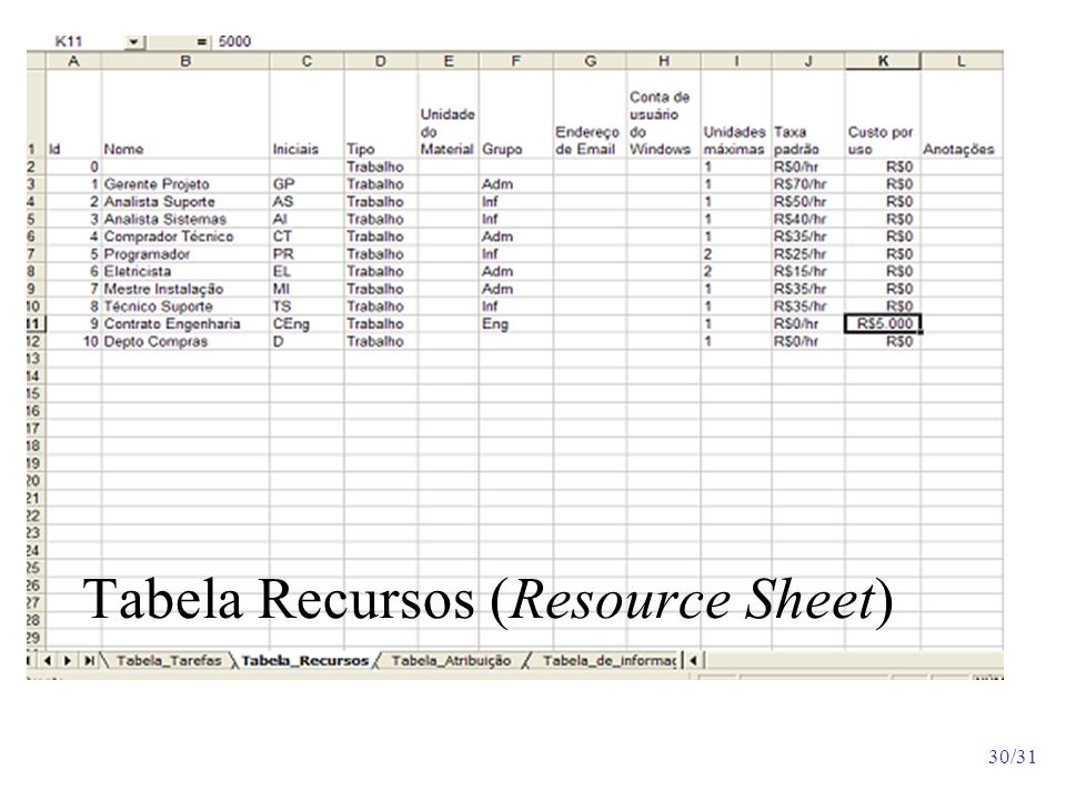 Tabela Recursos (Resource Sheet)