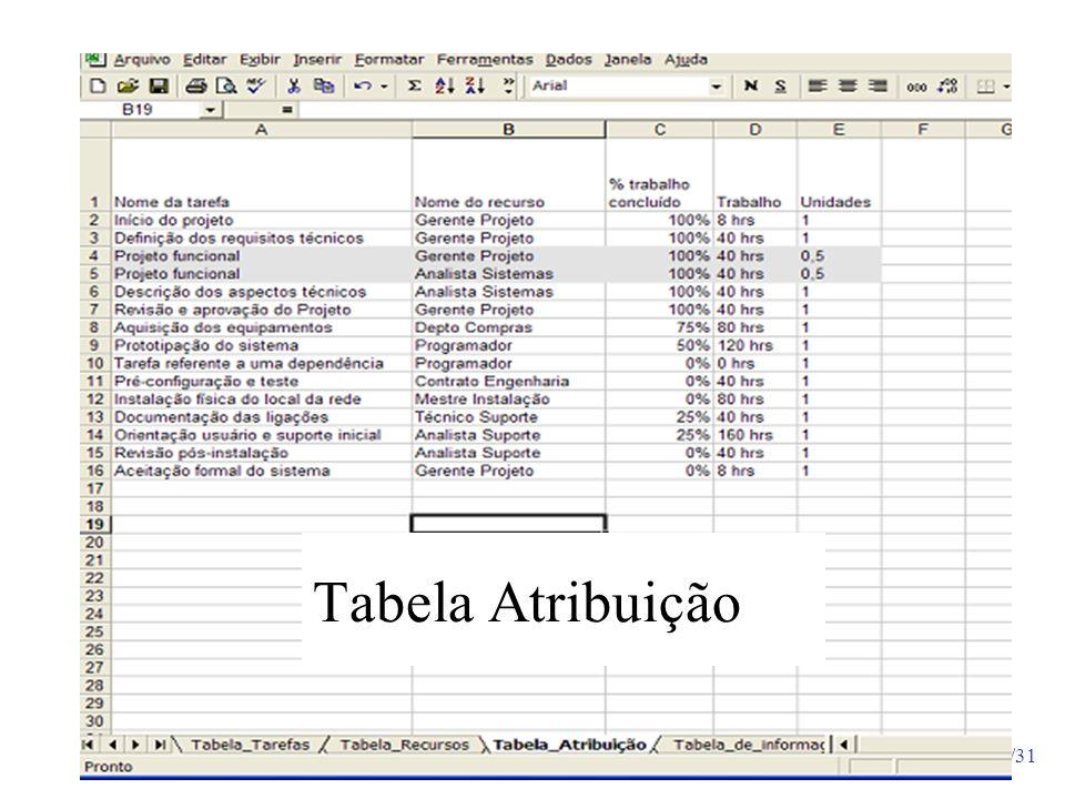 Tabela Atribuição
