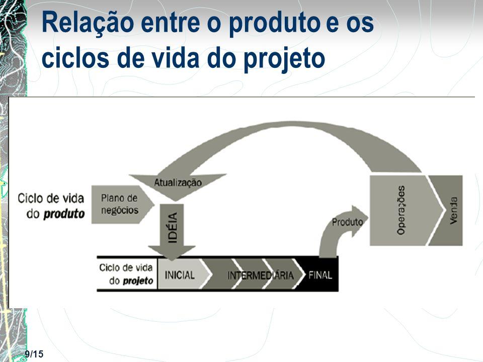 Relação entre o produto e os ciclos de vida do projeto