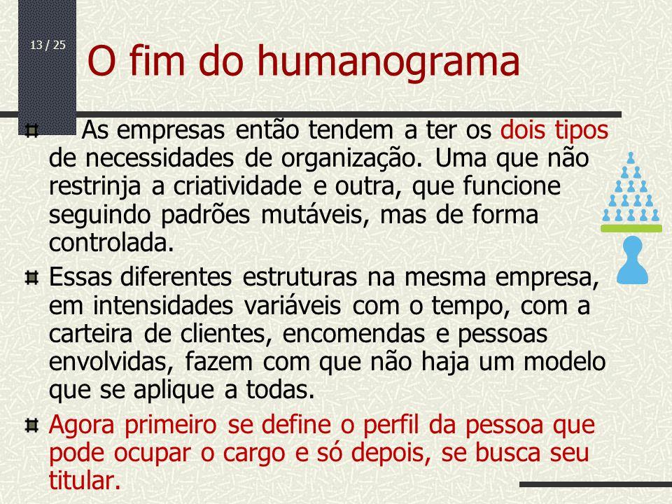 O fim do humanograma