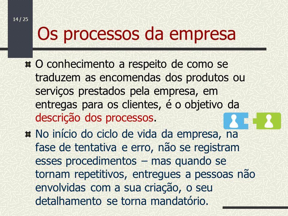 Os processos da empresa