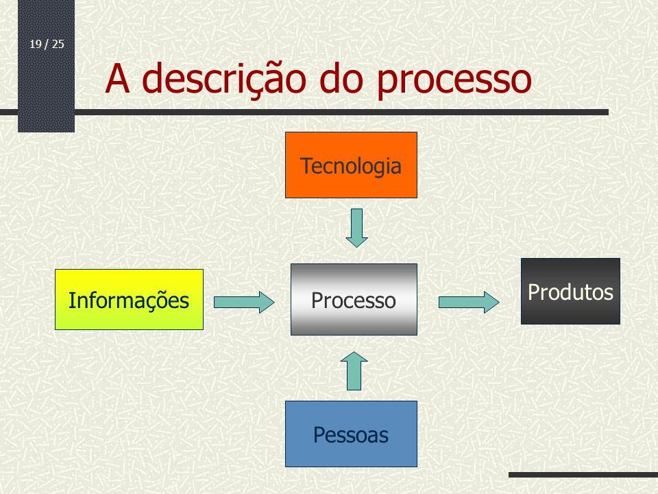 A descrição do processo