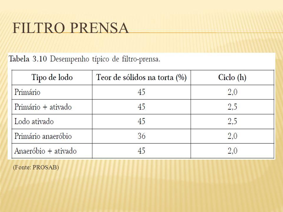 Filtro Prensa (Fonte: PROSAB)