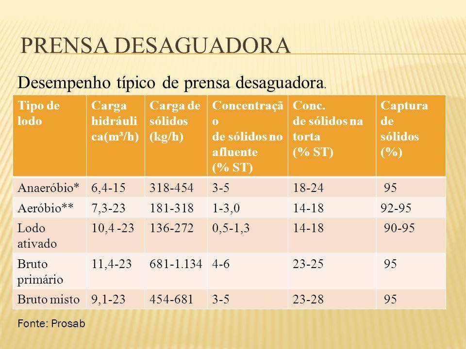 Prensa Desaguadora Desempenho típico de prensa desaguadora.