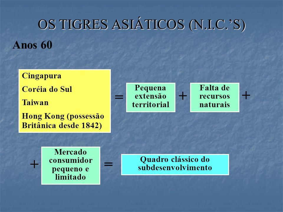 = + + + = OS TIGRES ASIÁTICOS (N.I.C.'S) Anos 60 Cingapura