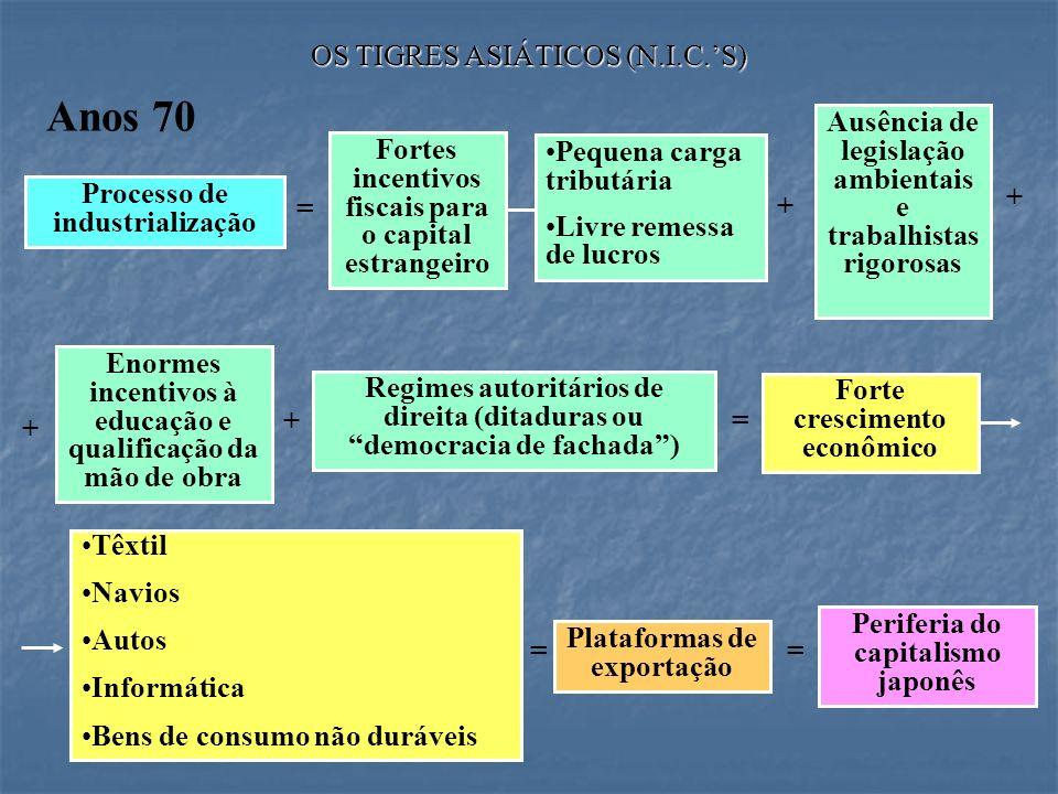 Anos 70 OS TIGRES ASIÁTICOS (N.I.C.'S)