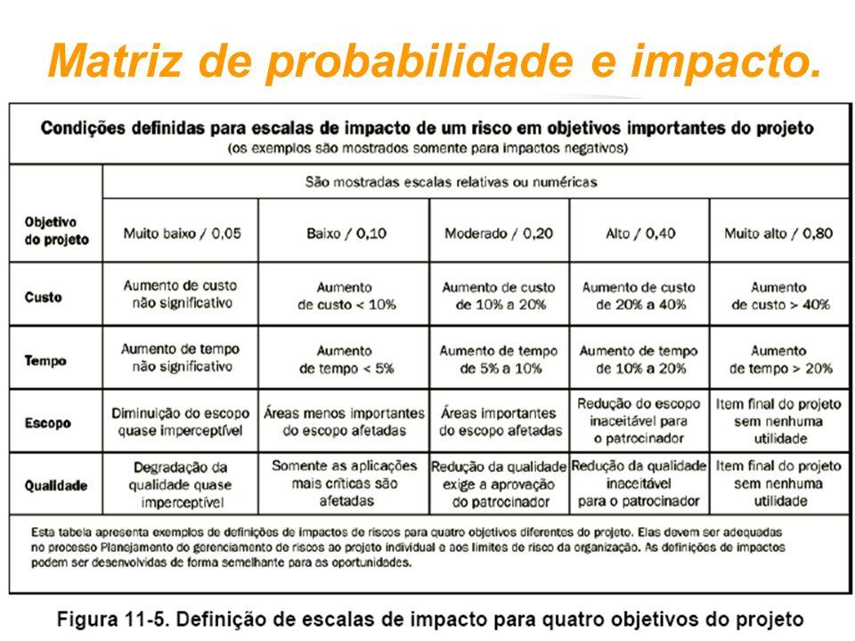Matriz de probabilidade e impacto.