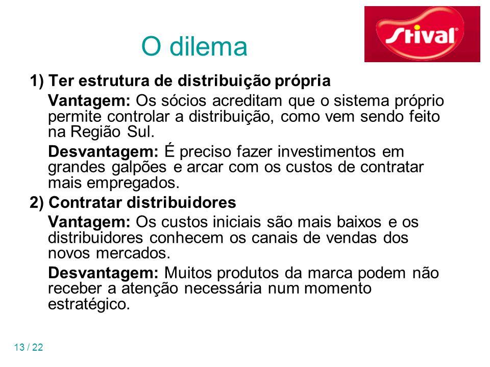 O dilema 1) Ter estrutura de distribuição própria