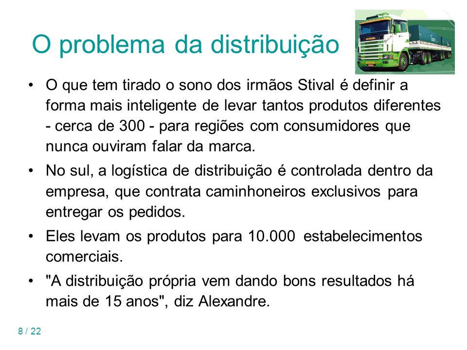 O problema da distribuição