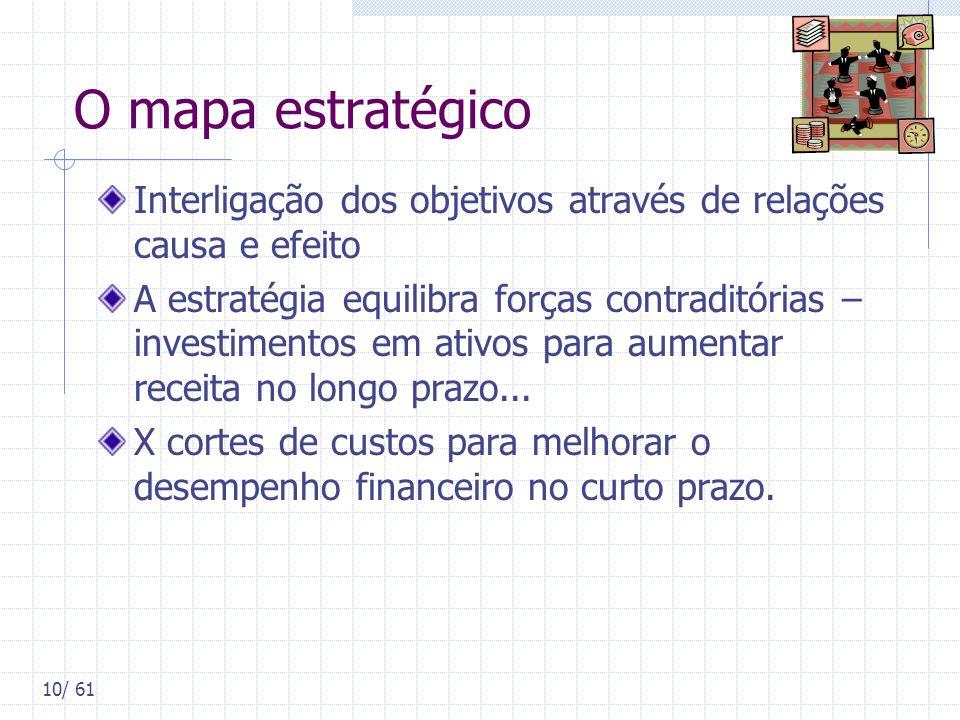 O mapa estratégico Interligação dos objetivos através de relações causa e efeito.