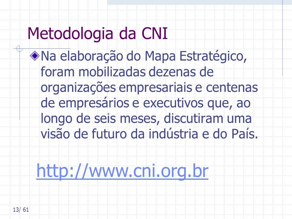 http://www.cni.org.br Metodologia da CNI