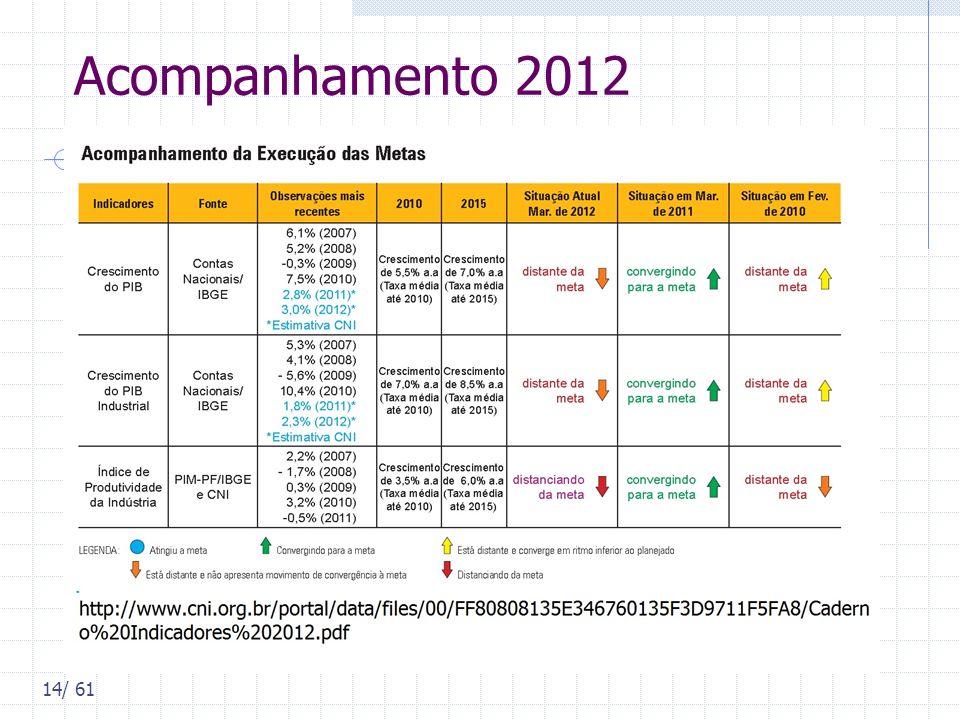 Acompanhamento 2012