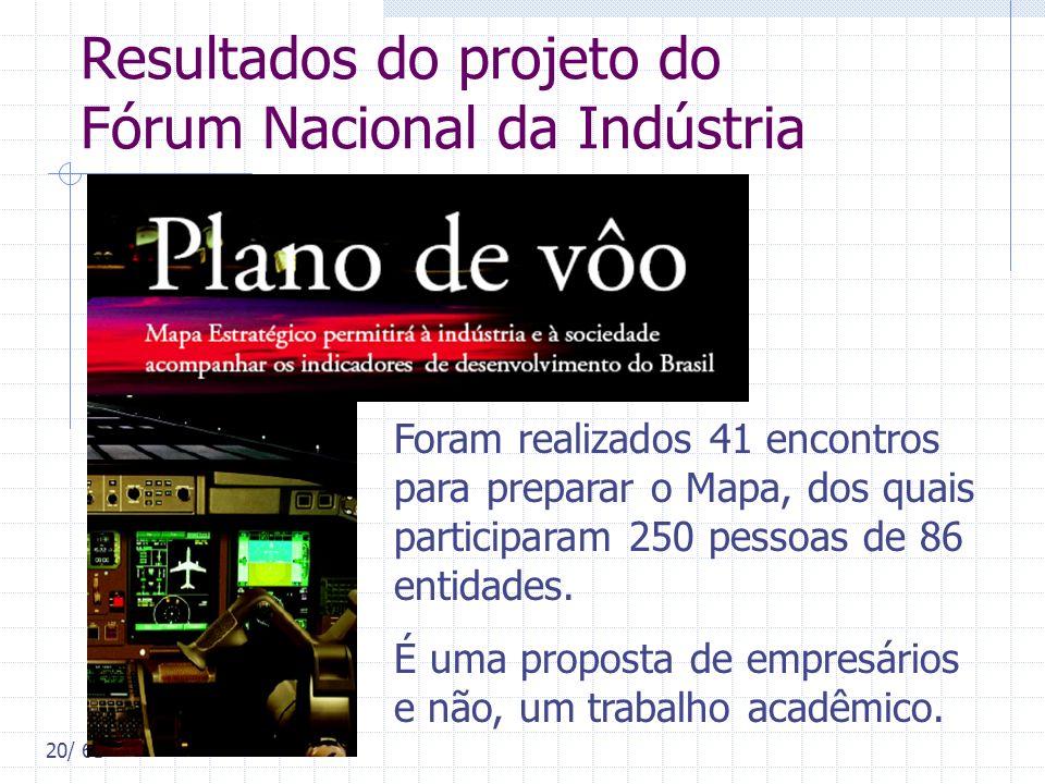 Resultados do projeto do Fórum Nacional da Indústria