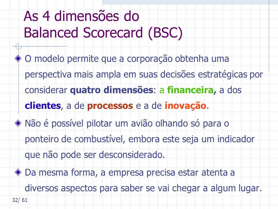 As 4 dimensões do Balanced Scorecard (BSC)
