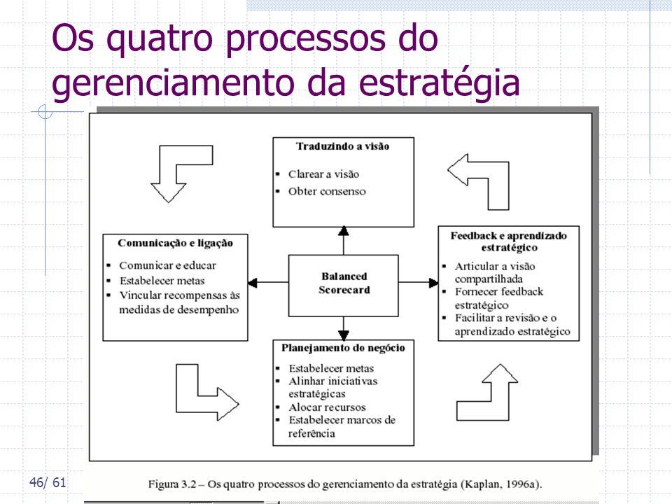 Os quatro processos do gerenciamento da estratégia