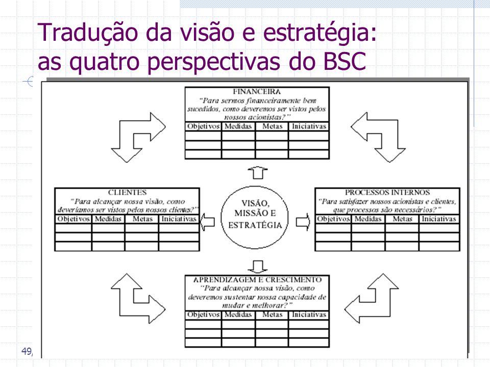 Tradução da visão e estratégia: as quatro perspectivas do BSC