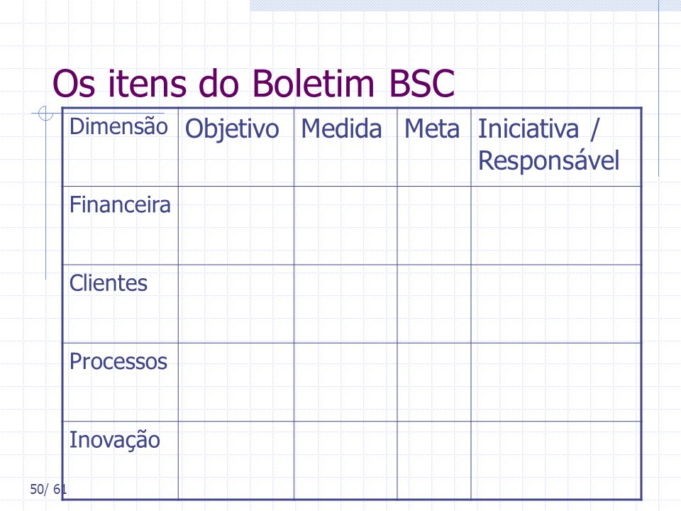 Os itens do Boletim BSC Objetivo Medida Meta Iniciativa / Responsável
