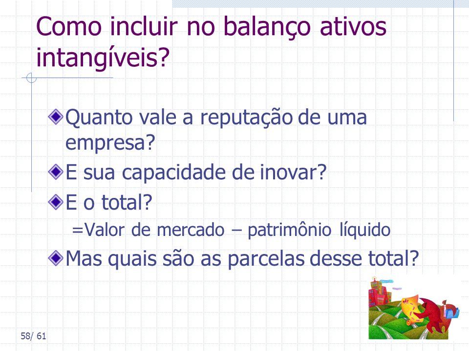 Como incluir no balanço ativos intangíveis