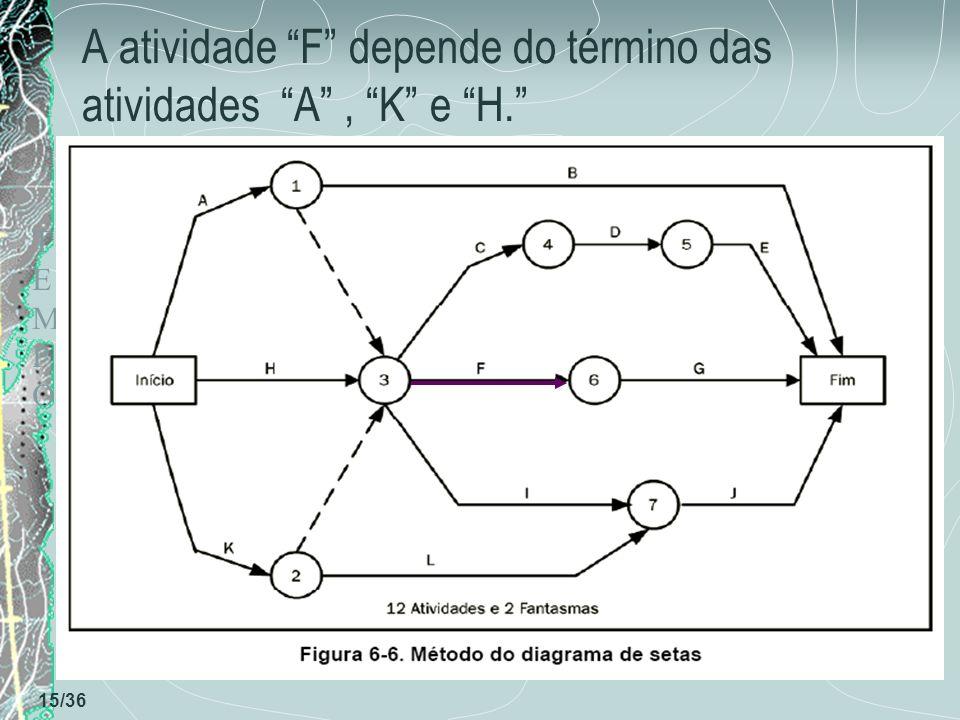 A atividade F depende do término das atividades A , K e H.
