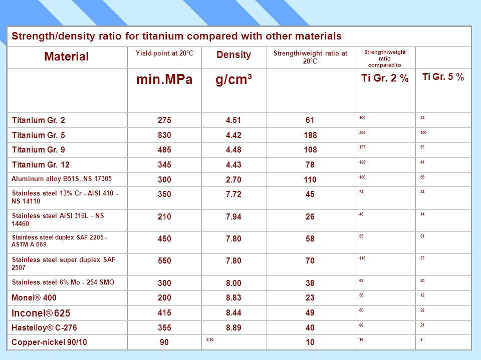 Strength/weight ratio at 20°C Strength/weight ratio compared to