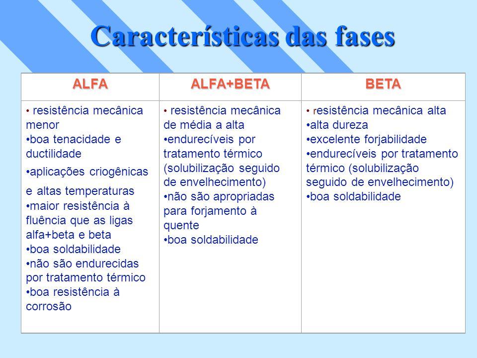 Características das fases