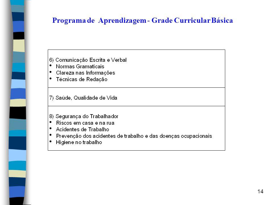 Programa de Aprendizagem - Grade Curricular Básica