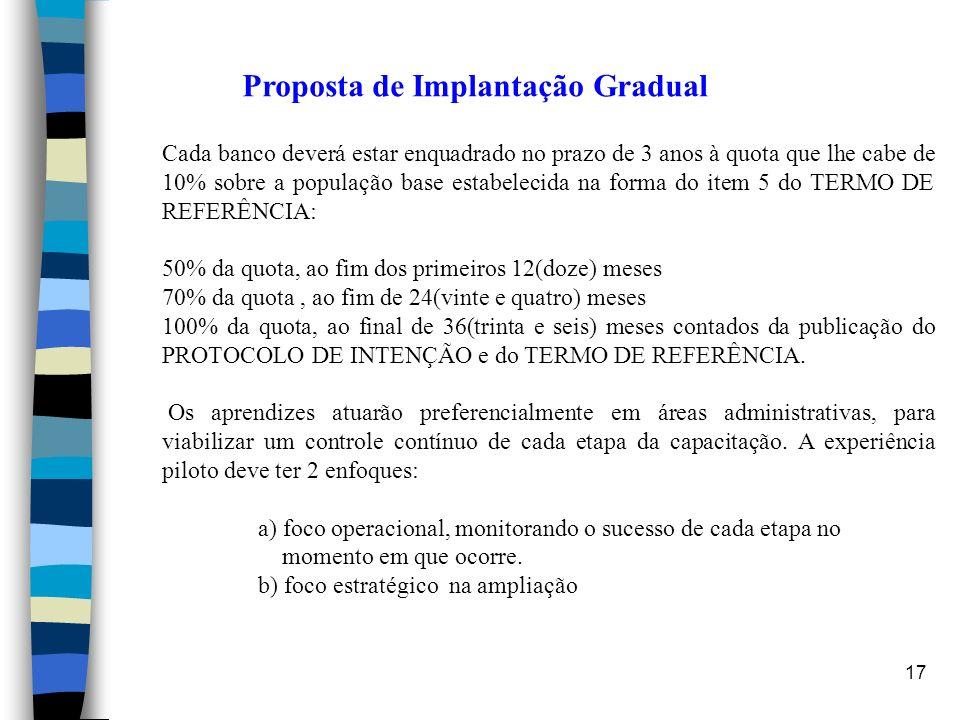 Proposta de Implantação Gradual