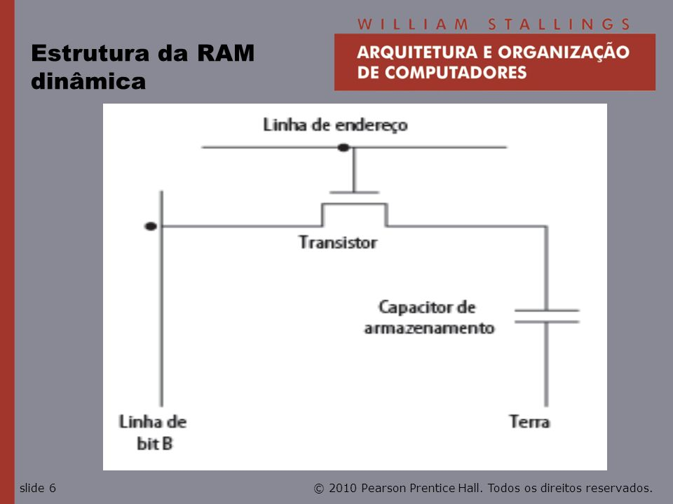 Estrutura da RAM dinâmica