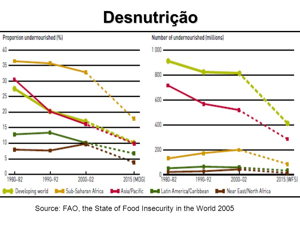 Desnutrição Source: FAO, the State of Food Insecurity in the World 2005