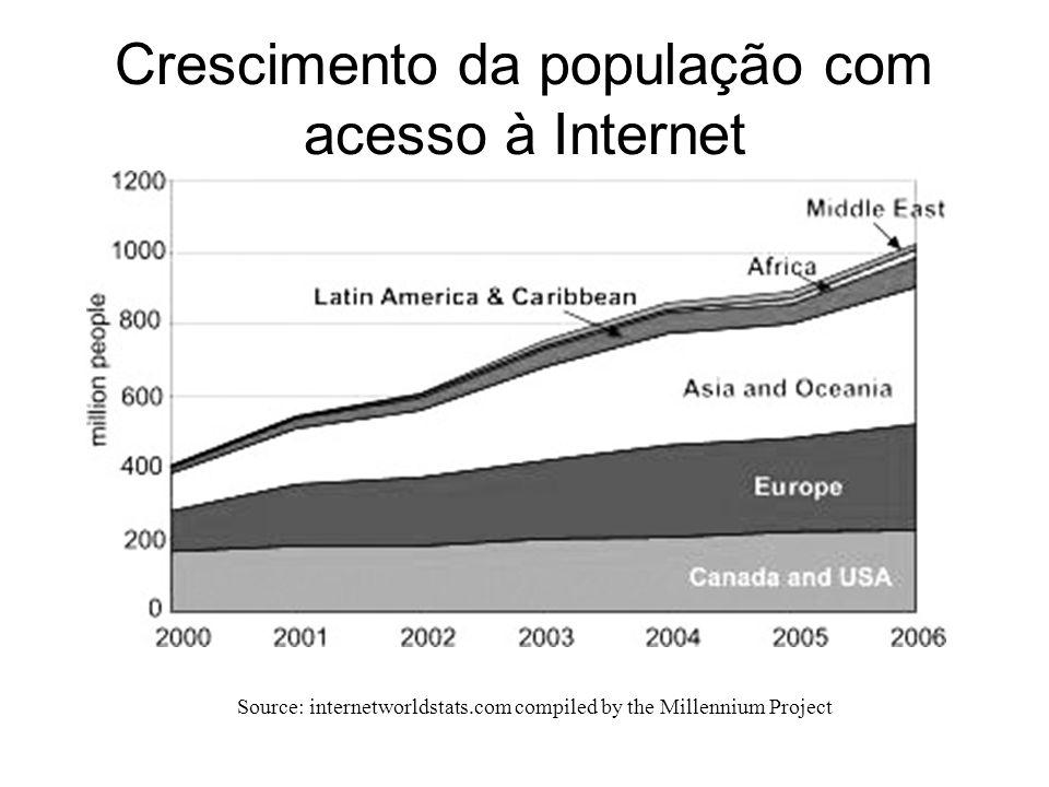 Crescimento da população com acesso à Internet