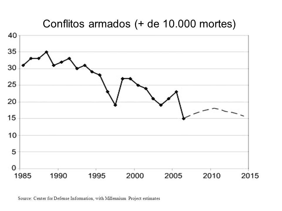 Conflitos armados (+ de 10.000 mortes)