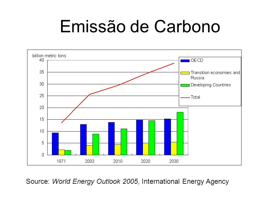 Emissão de Carbono Source: World Energy Outlook 2005, International Energy Agency