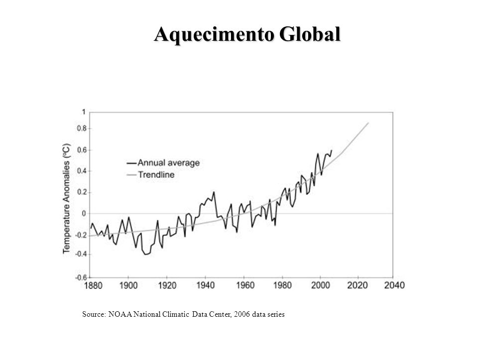 Aquecimento Global Source: NOAA National Climatic Data Center, 2006 data series