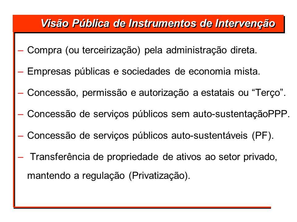 Visão Pública de Instrumentos de Intervenção