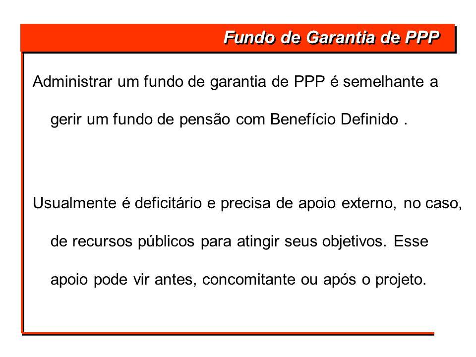 Fundo de Garantia de PPP