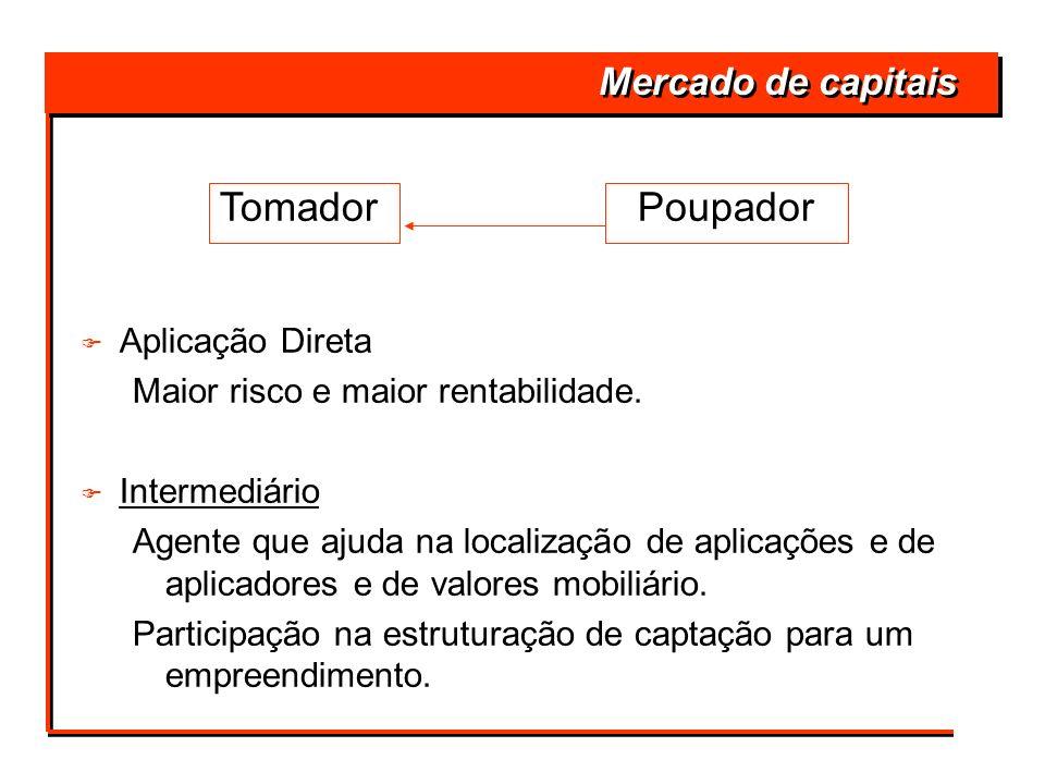 Tomador Poupador Mercado de capitais Aplicação Direta