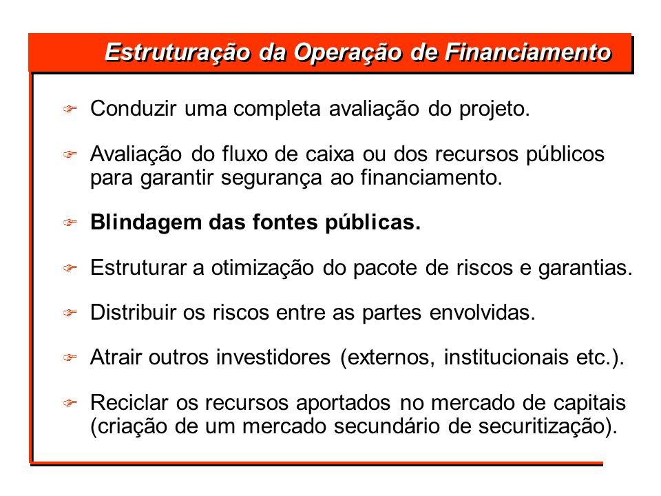 Estruturação da Operação de Financiamento