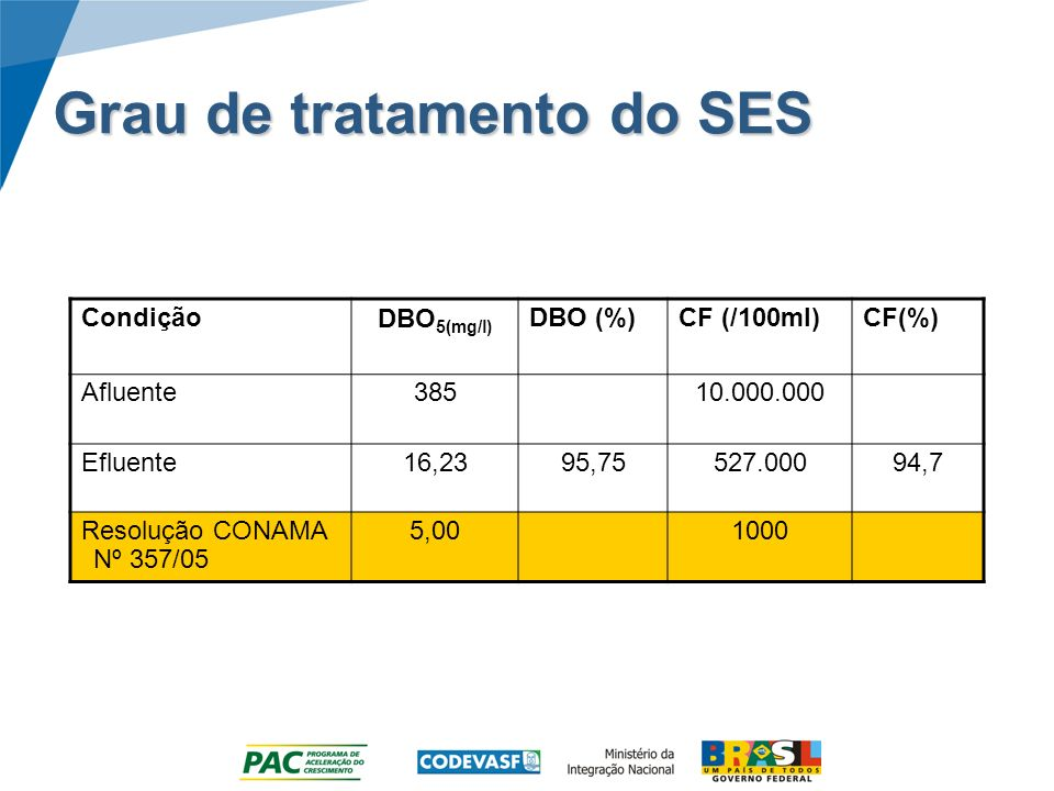 Grau de tratamento do SES