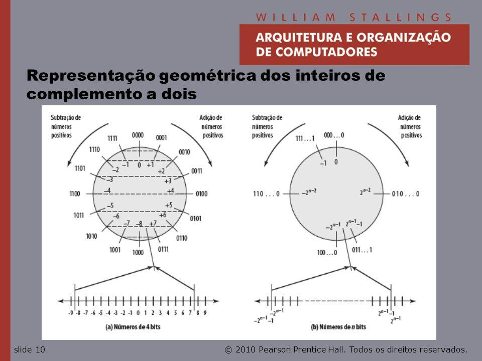 Representação geométrica dos inteiros de complemento a dois