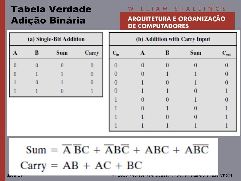 Tabela Verdade Adição Binária