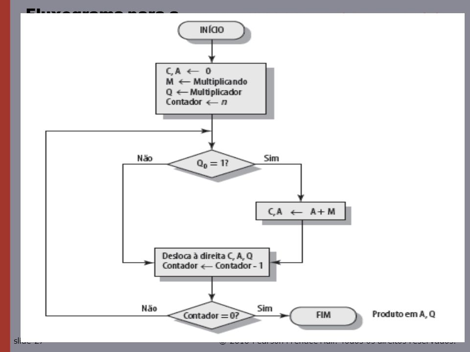 Fluxograma para a multiplicação binária sem sinal