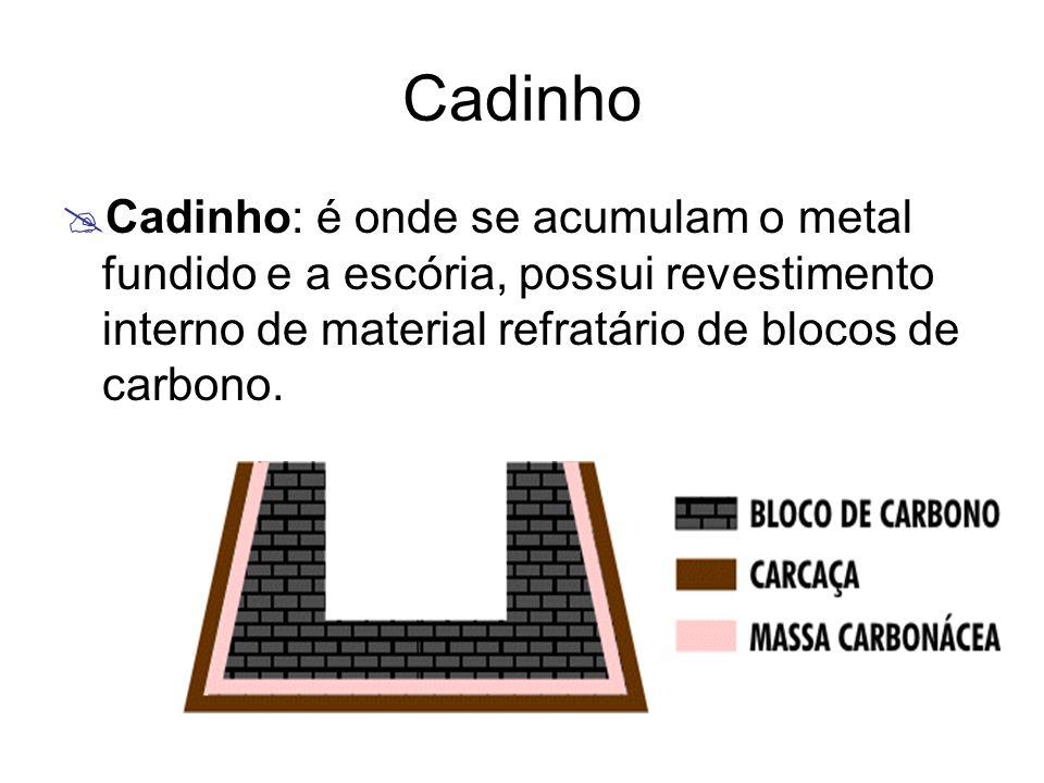 Cadinho Cadinho: é onde se acumulam o metal fundido e a escória, possui revestimento interno de material refratário de blocos de carbono.