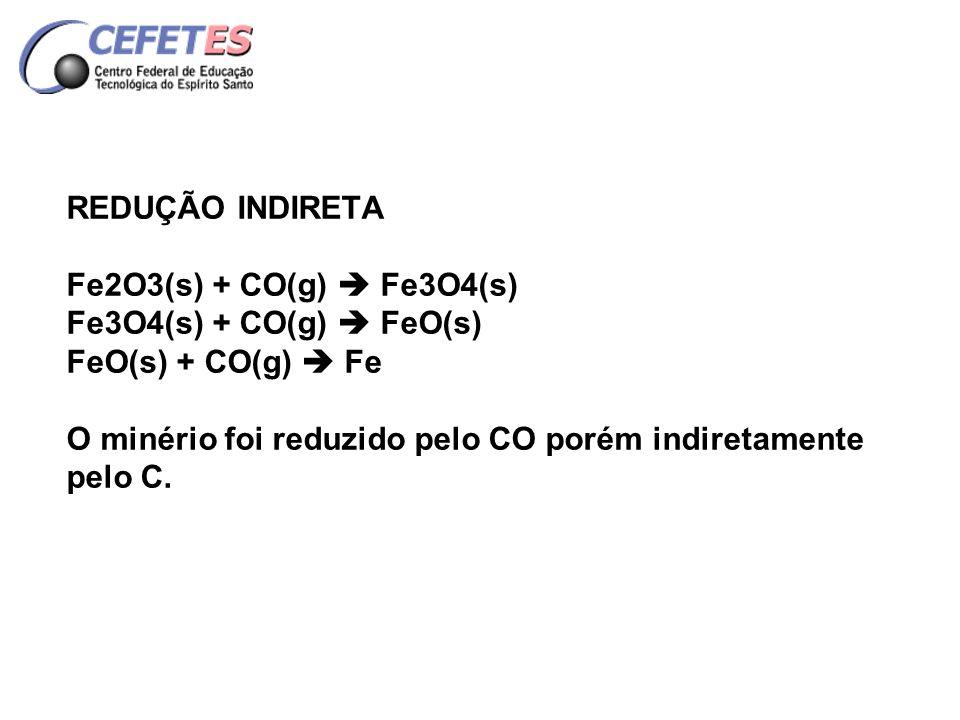 REDUÇÃO INDIRETA Fe2O3(s) + CO(g)  Fe3O4(s) Fe3O4(s) + CO(g)  FeO(s) FeO(s) + CO(g)  Fe O minério foi reduzido pelo CO porém indiretamente pelo C.