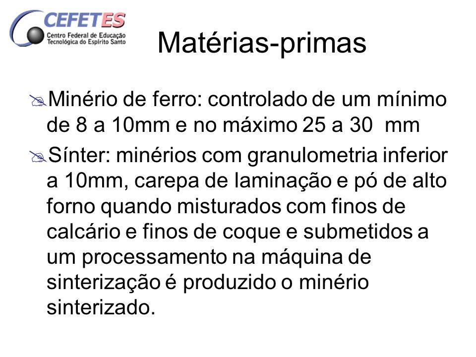 Matérias-primas Minério de ferro: controlado de um mínimo de 8 a 10mm e no máximo 25 a 30 mm.