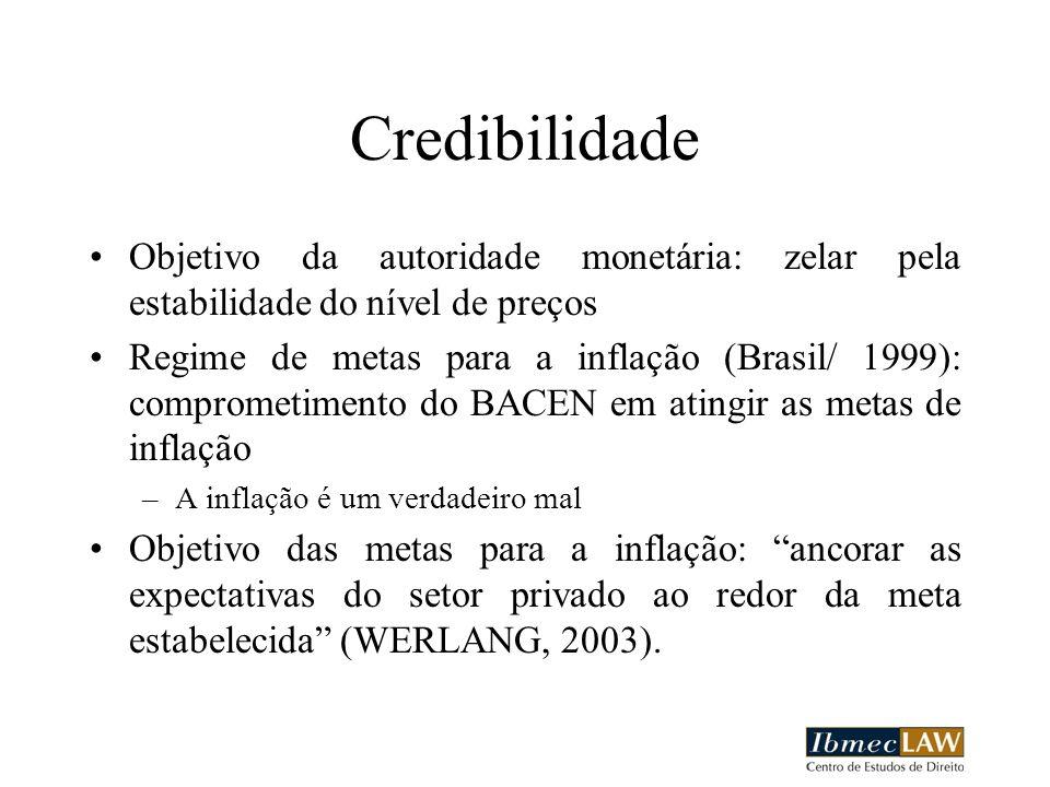 Credibilidade Objetivo da autoridade monetária: zelar pela estabilidade do nível de preços.