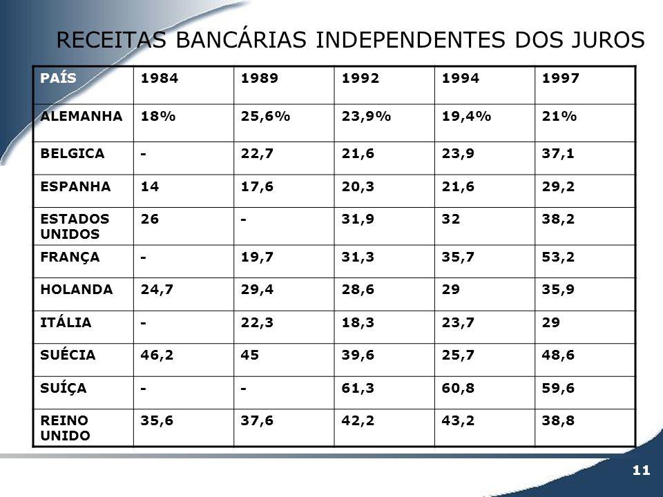 RECEITAS BANCÁRIAS INDEPENDENTES DOS JUROS