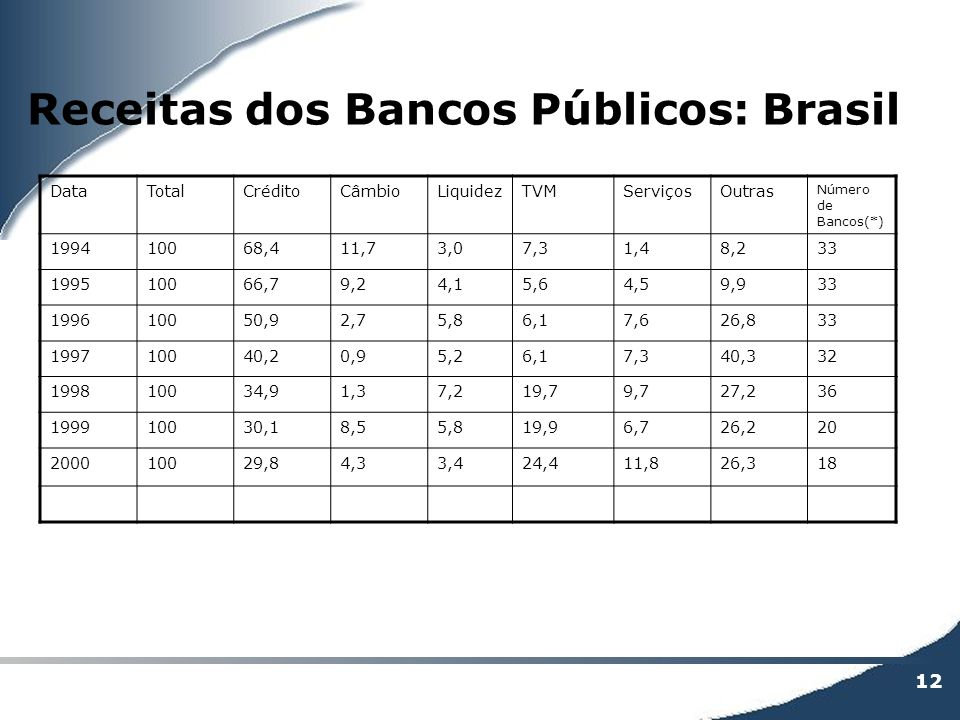 Receitas dos Bancos Públicos: Brasil