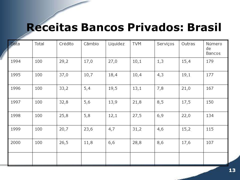 Receitas Bancos Privados: Brasil